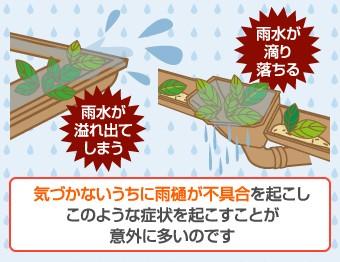 気づかない不具合が雨水の溢れなどの不具合の症状を起こすことが意外に多いのです