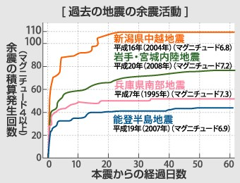 過去の地震の余震活動