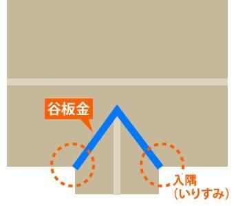 入隅が2つある屋根の谷板金