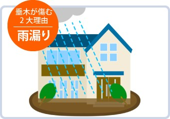 垂木が傷む2大理由:雨漏り