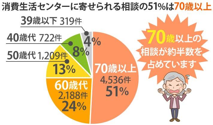 消費生活センターに寄せられる相談の51%は70歳以上