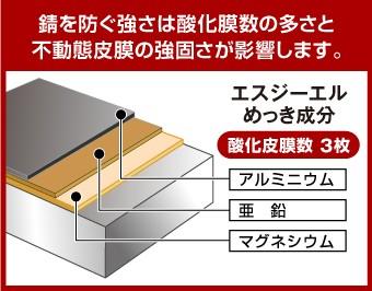 錆を防ぐ強さは酸化膜数の多さと不動態皮膜の強固さが影響します。