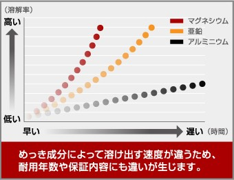 めっき成分によって溶け出す速度が違うため、耐用年数や保証内容にも違いが生じます。