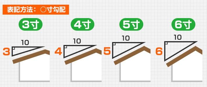 尺貫法勾配(寸法勾配)の表記方法図
