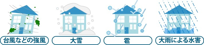 台風などの強風、大雪、雹、大雨による水害など自然災害によって建物が被害を受けた場合保険でまかなえます